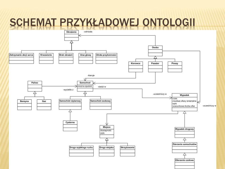 Schemat przykładowej ontologii