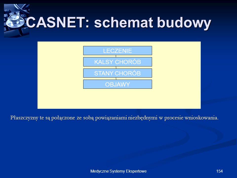 CASNET: schemat budowy