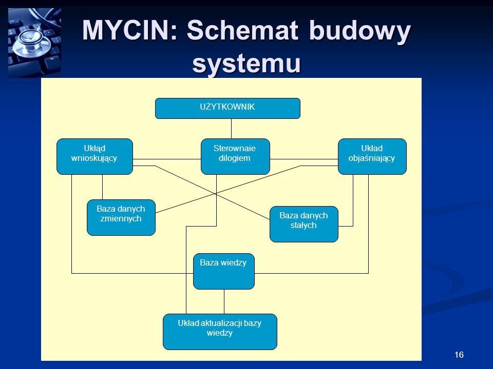 MYCIN: Schemat budowy systemu