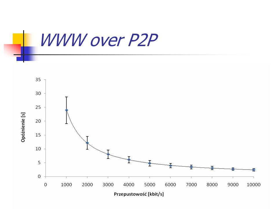 WWW over P2P