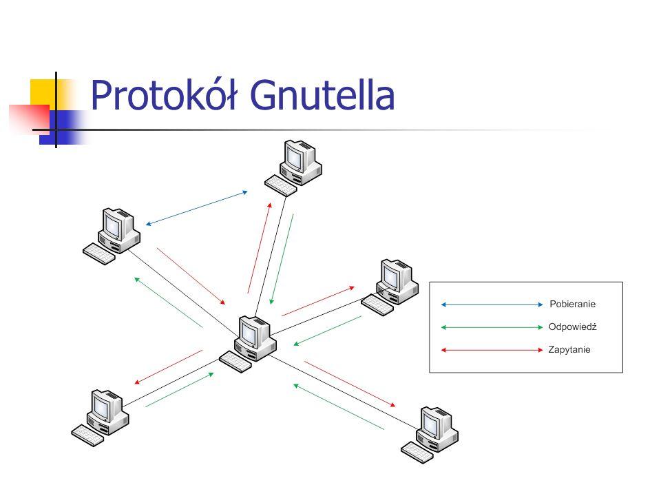 Protokół Gnutella