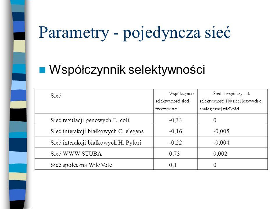 Parametry - pojedyncza sieć