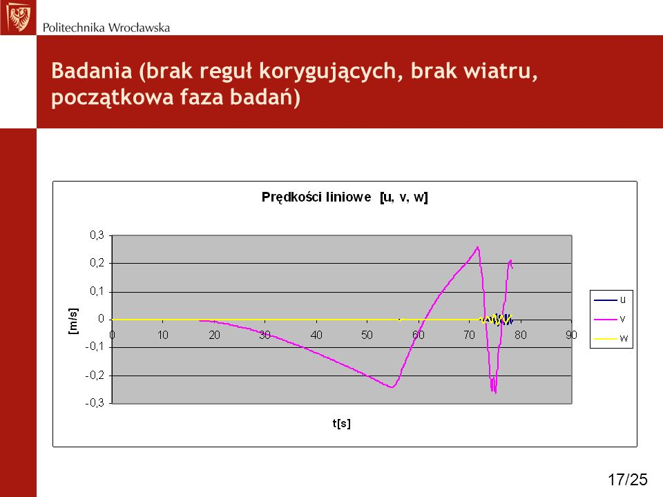 Badania (brak reguł korygujących, brak wiatru, początkowa faza badań)