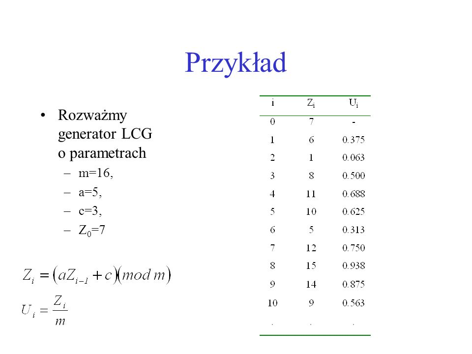 Przykład Rozważmy generator LCG o parametrach m=16, a=5, c=3, Z0=7