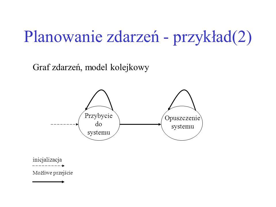 Planowanie zdarzeń - przykład(2)
