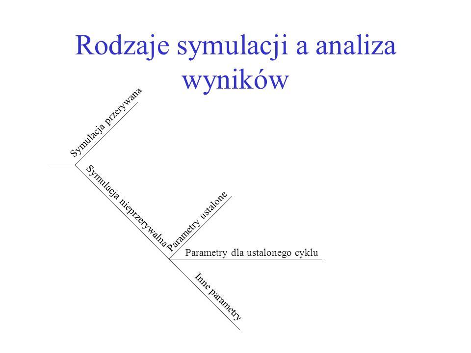 Rodzaje symulacji a analiza wyników