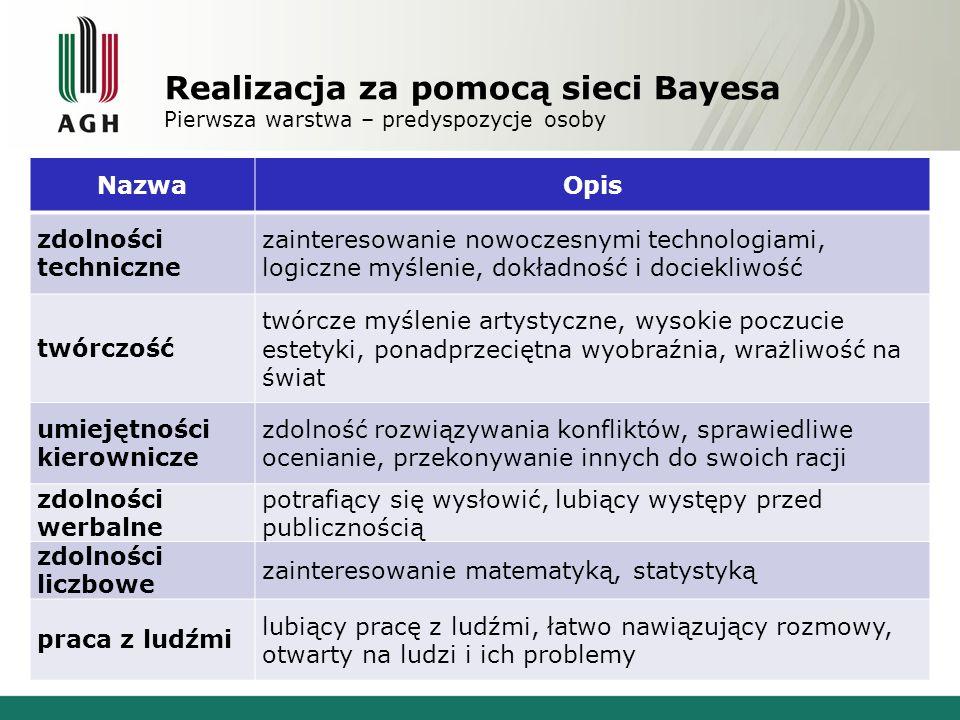 Realizacja za pomocą sieci Bayesa Pierwsza warstwa – predyspozycje osoby