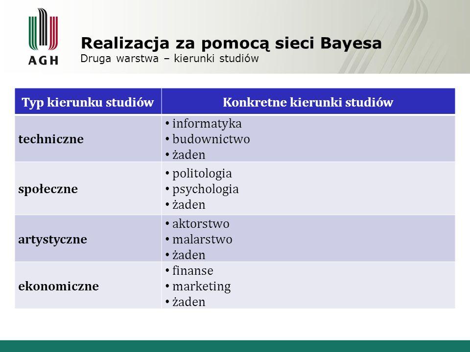 Realizacja za pomocą sieci Bayesa Druga warstwa – kierunki studiów