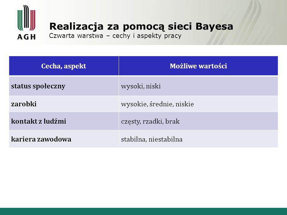 Realizacja za pomocą sieci Bayesa Czwarta warstwa – cechy i aspekty pracy