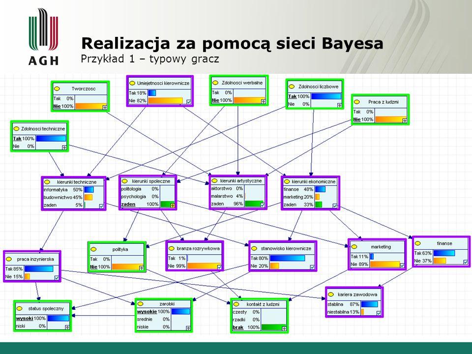 Realizacja za pomocą sieci Bayesa Przykład 1 – typowy gracz