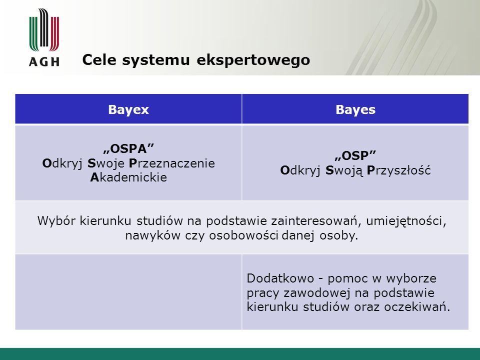 Cele systemu ekspertowego