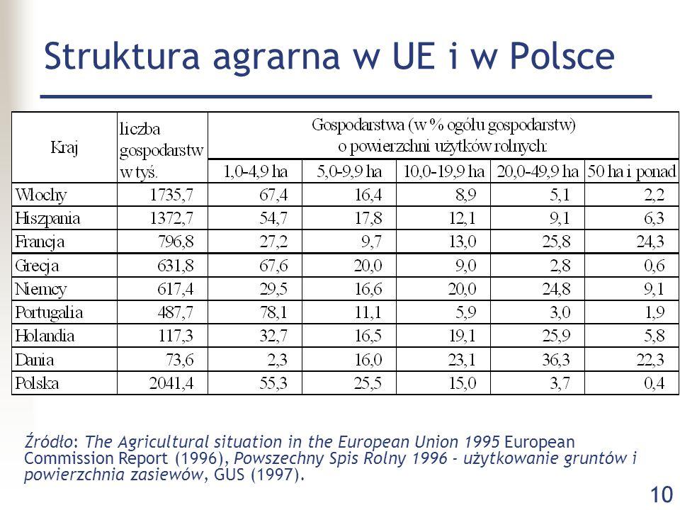 Struktura agrarna w UE i w Polsce