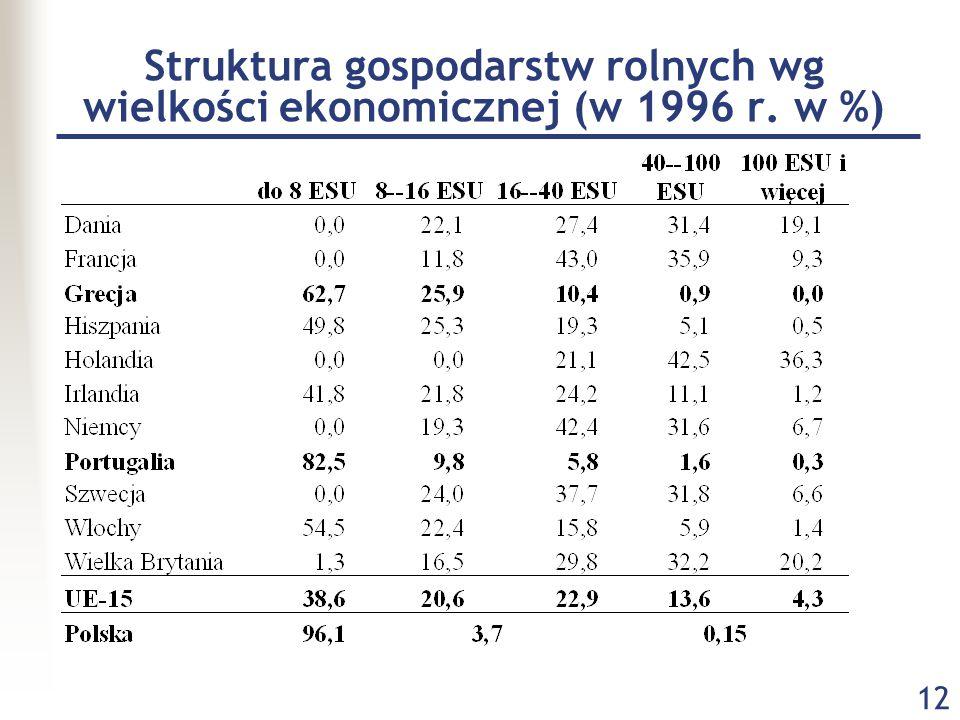 Struktura gospodarstw rolnych wg wielkości ekonomicznej (w 1996 r. w %)