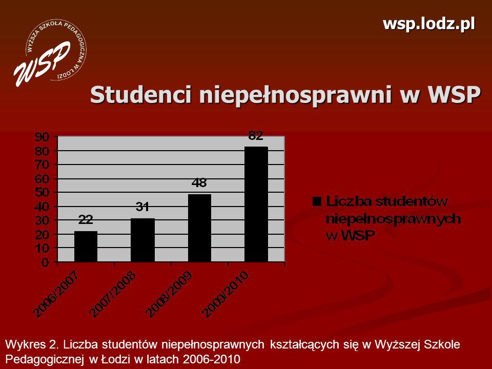 Studenci niepełnosprawni w WSP