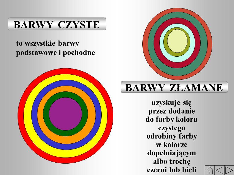 BARWY CZYSTE BARWY ZŁAMANE to wszystkie barwy podstawowe i pochodne