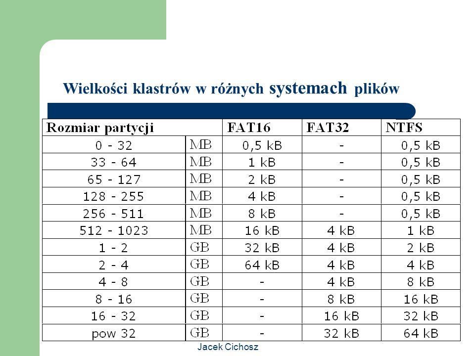 Wielkości klastrów w różnych systemach plików