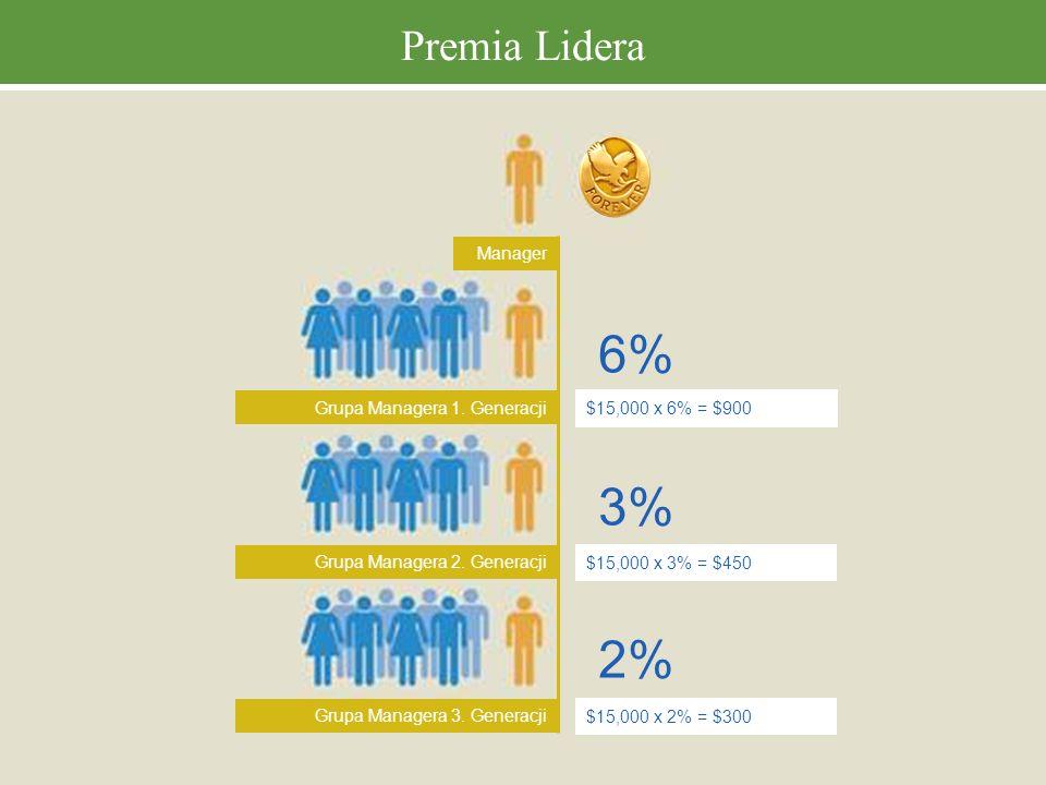 6% 3% 2% Premia Lidera Manager Grupa Managera 1. Generacji