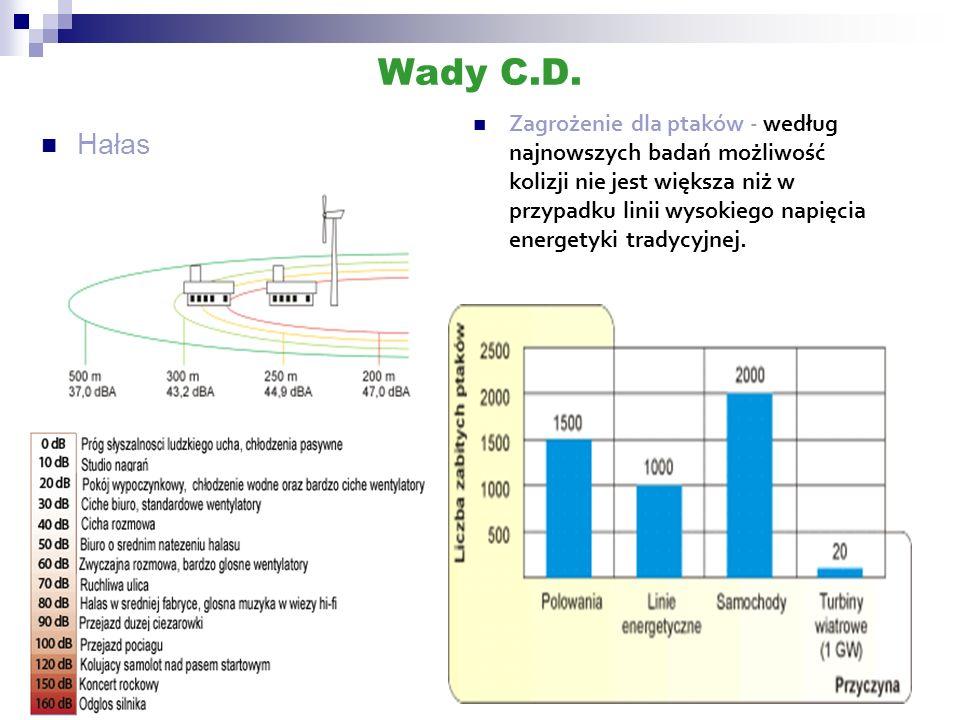 Wady C.D.