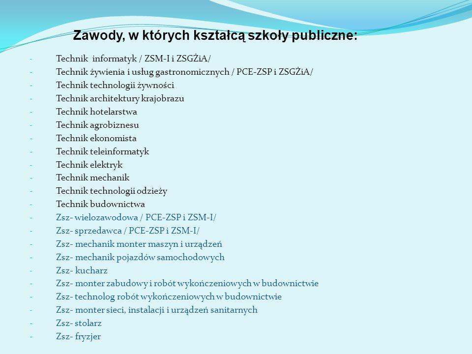 Zawody, w których kształcą szkoły publiczne: