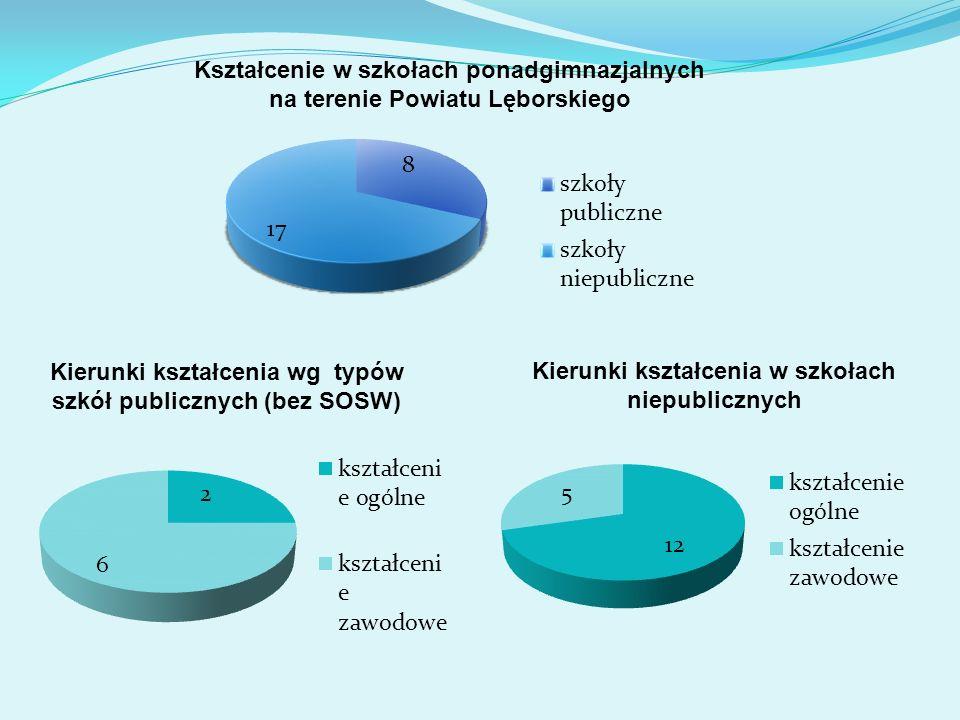 Kierunki kształcenia wg typów szkół publicznych (bez SOSW)