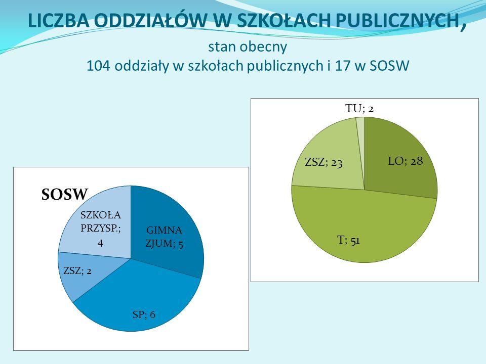 LICZBA ODDZIAŁÓW W SZKOŁACH PUBLICZNYCH, stan obecny 104 oddziały w szkołach publicznych i 17 w SOSW