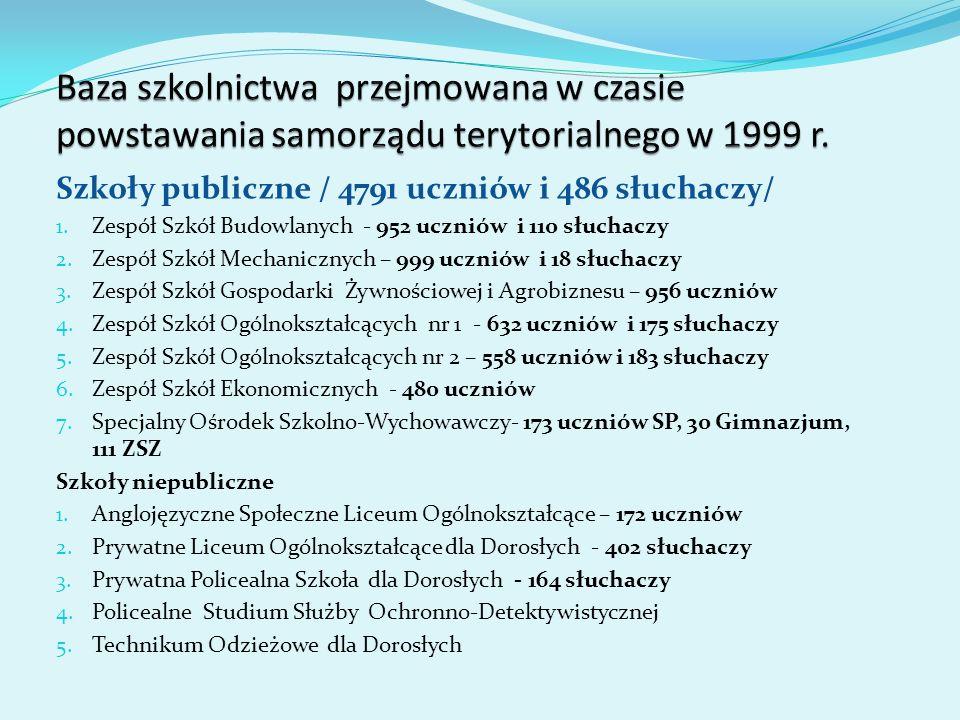 Baza szkolnictwa przejmowana w czasie powstawania samorządu terytorialnego w 1999 r.