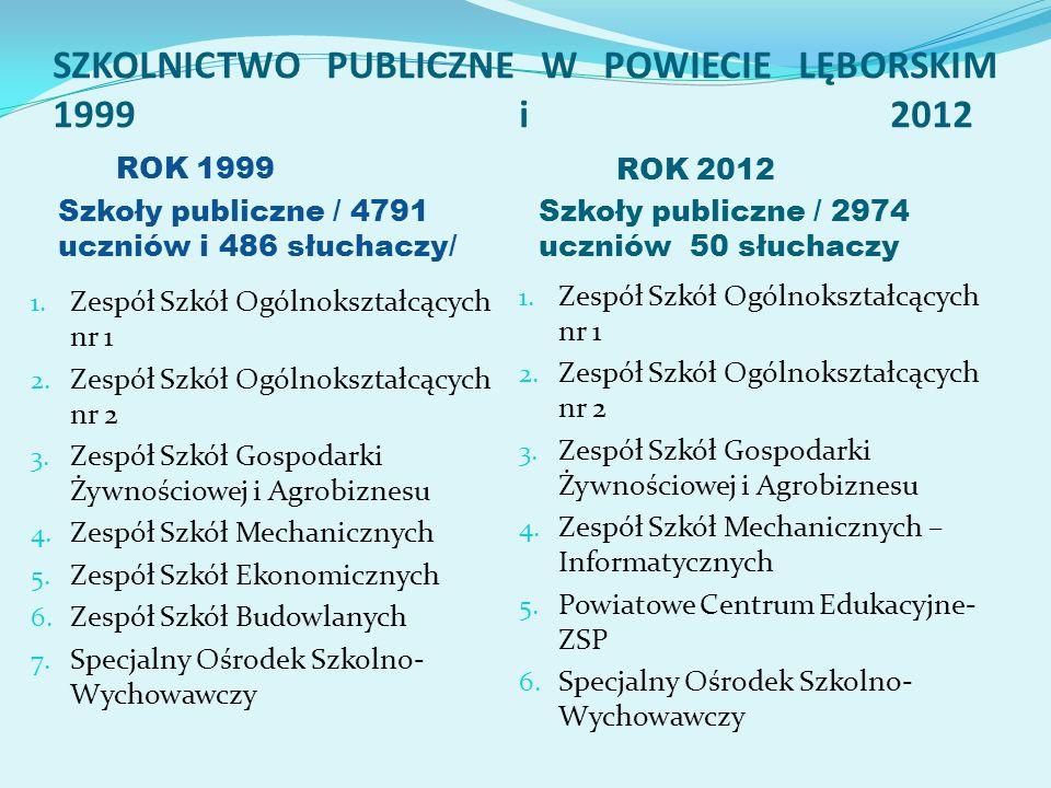 SZKOLNICTWO PUBLICZNE W POWIECIE LĘBORSKIM 1999 i 2012