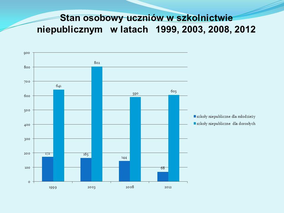 Stan osobowy uczniów w szkolnictwie niepublicznym w latach 1999, 2003, 2008, 2012