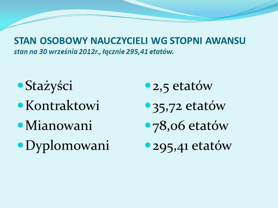Stażyści Kontraktowi Mianowani Dyplomowani 2,5 etatów 35,72 etatów