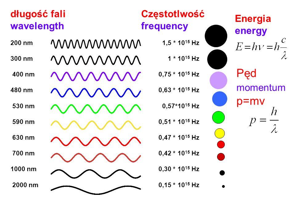 Pęd momentum p=mv długość fali wavelength Częstotlwość frequency