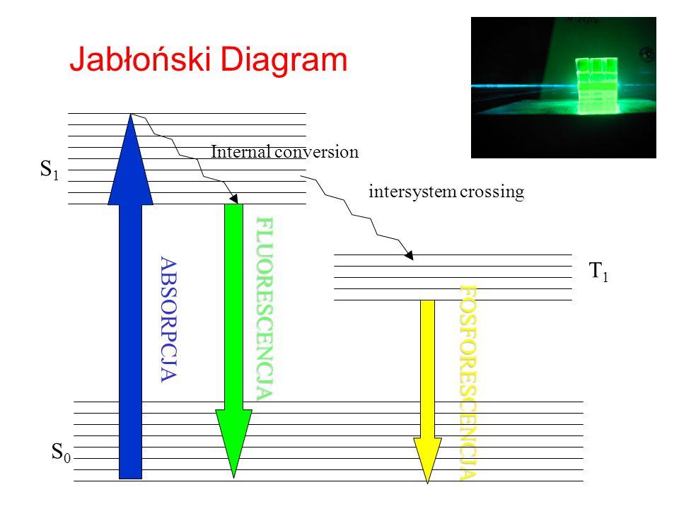 Jabłoński Diagram S1 FLUORESCENCJA T1 ABSORPCJA FOSFORESCENCJA S0