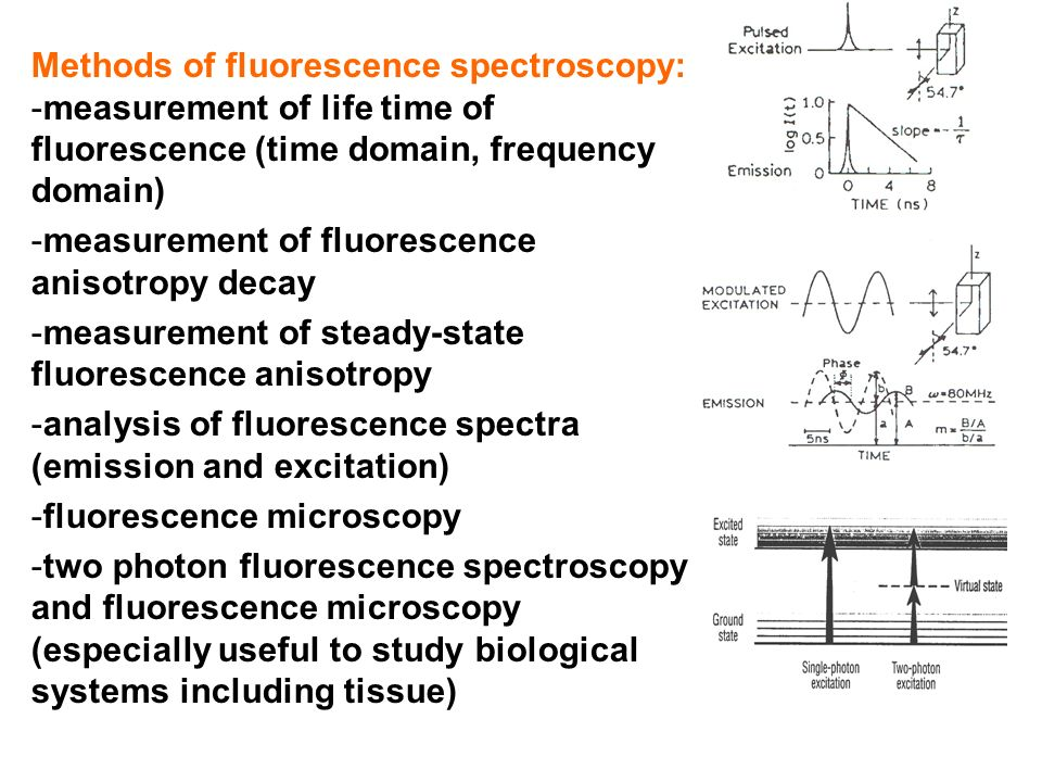 Methods of fluorescence spectroscopy: