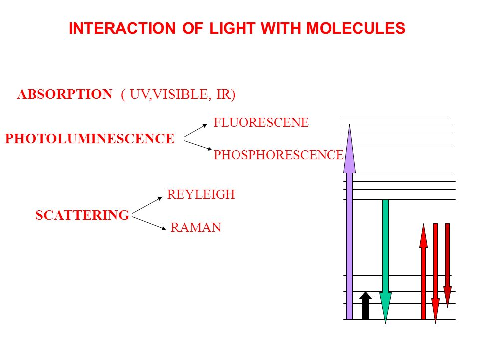 INTERACTION OF LIGHT WITH MOLECULES