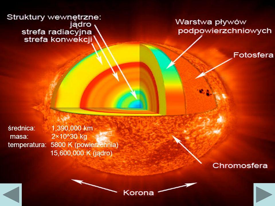 średnica: 1,390,000 km masa: 2×10^30 kg.