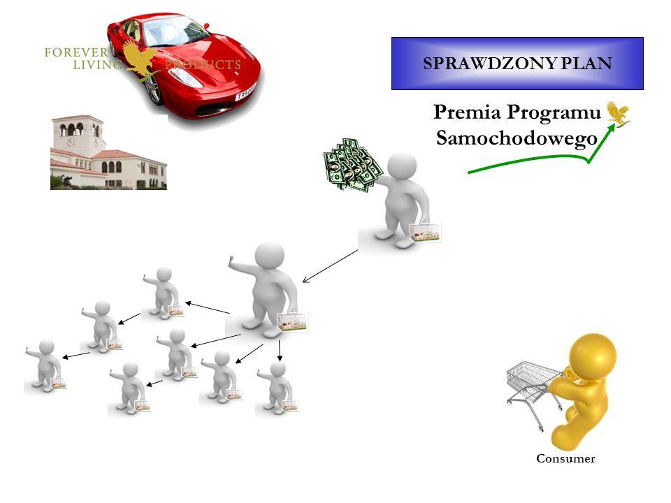 Premia Programu Samochodowego