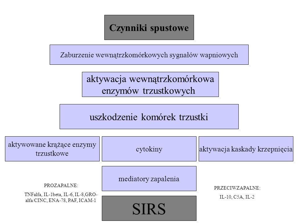 SIRS Czynniki spustowe aktywacja wewnątrzkomórkowa