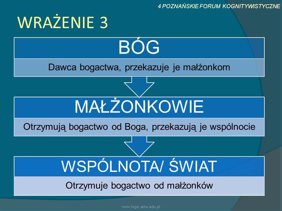 BÓG WRAŻENIE 3 MAŁŻONKOWIE WSPÓLNOTA/ ŚWIAT www.logic.amu.edu.pl