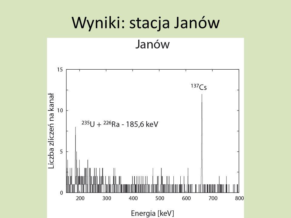 Wyniki: stacja Janów