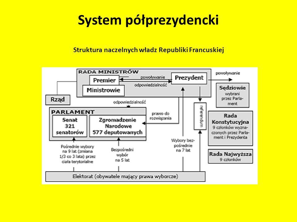 System półprezydencki Struktura naczelnych władz Republiki Francuskiej