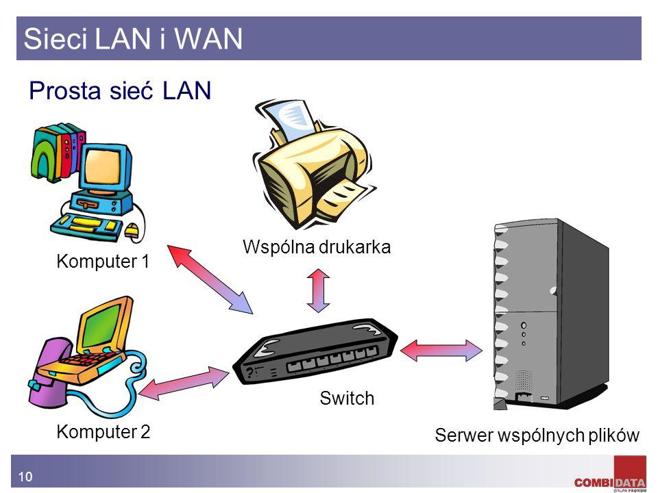Sieci LAN i WAN Prosta sieć LAN Wspólna drukarka Komputer 1 Switch