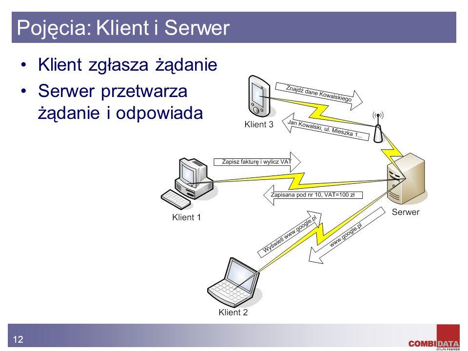 Pojęcia: Klient i Serwer