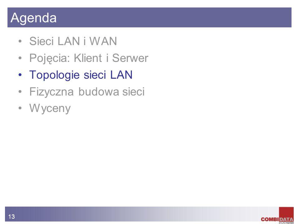 Agenda Sieci LAN i WAN Pojęcia: Klient i Serwer Topologie sieci LAN
