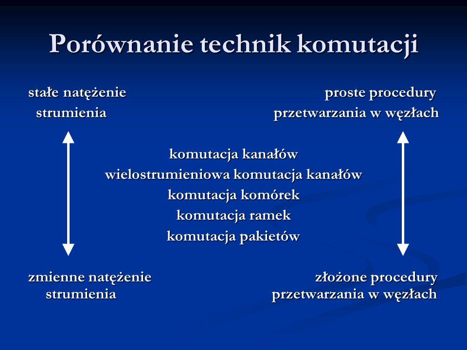 Porównanie technik komutacji