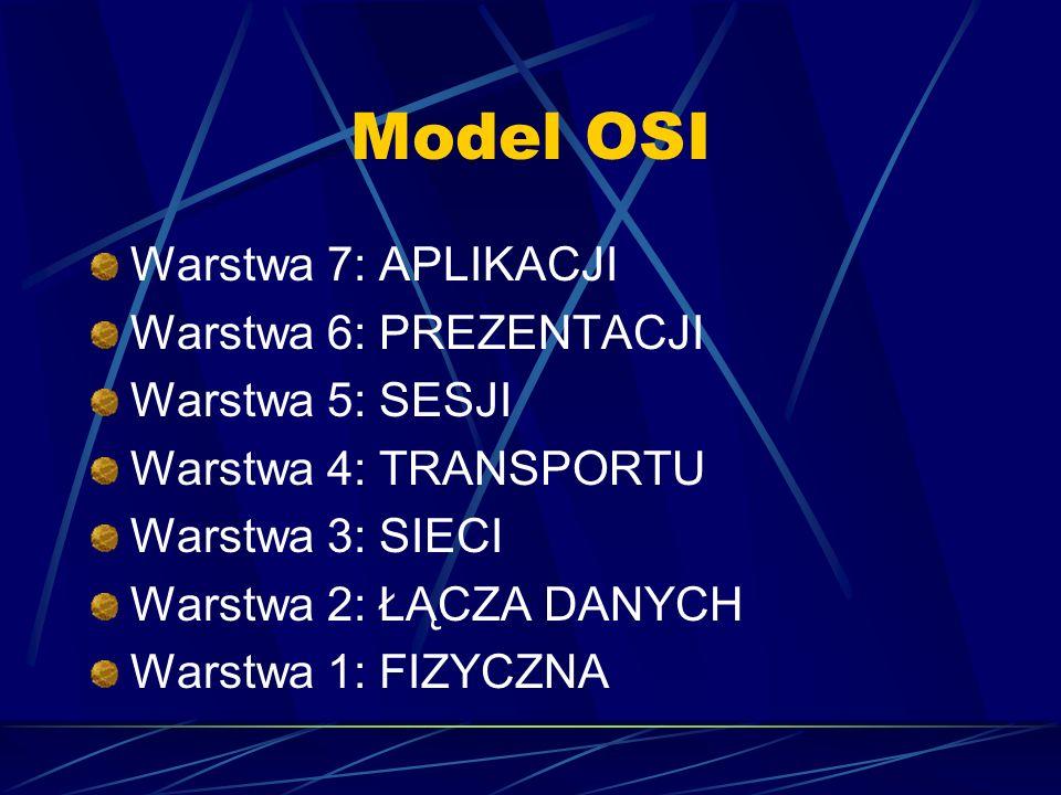 Model OSI Warstwa 7: APLIKACJI Warstwa 6: PREZENTACJI Warstwa 5: SESJI