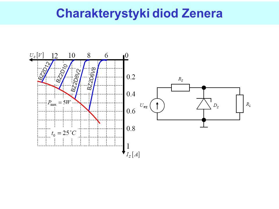 Charakterystyki diod Zenera