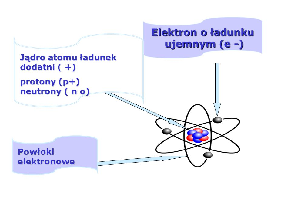 Elektron o ładunku ujemnym (e -)