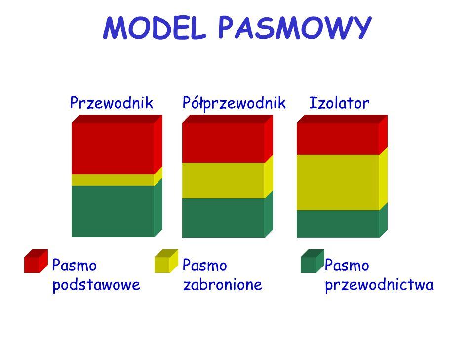 MODEL PASMOWY Przewodnik Półprzewodnik Izolator Pasmo podstawowe