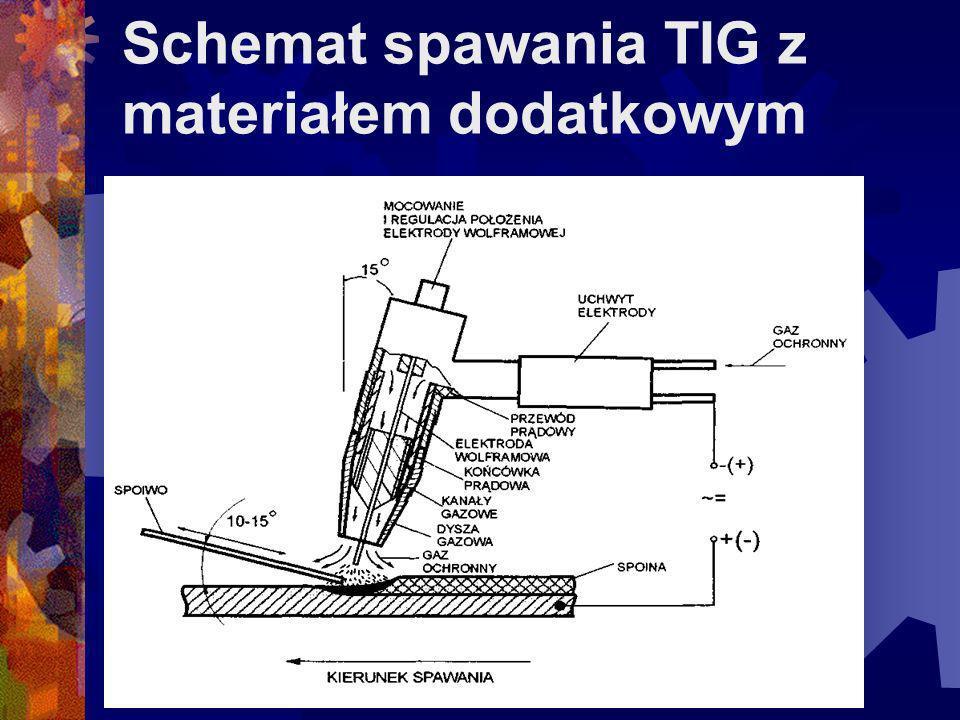 Schemat spawania TIG z materiałem dodatkowym