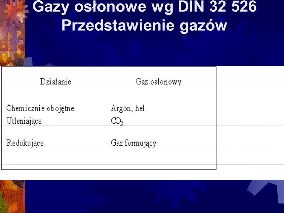 Gazy osłonowe wg DIN 32 526 Przedstawienie gazów