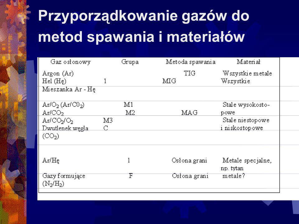 Przyporządkowanie gazów do metod spawania i materiałów